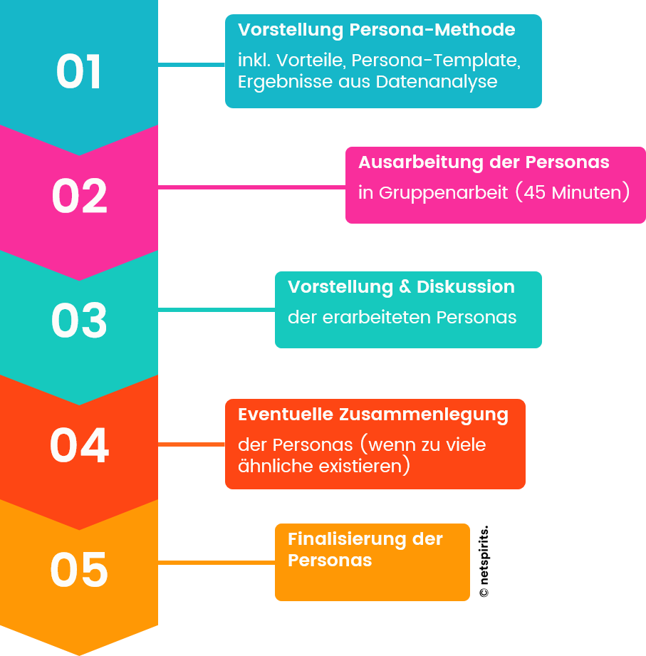 Organisiere den Persona-Workshop