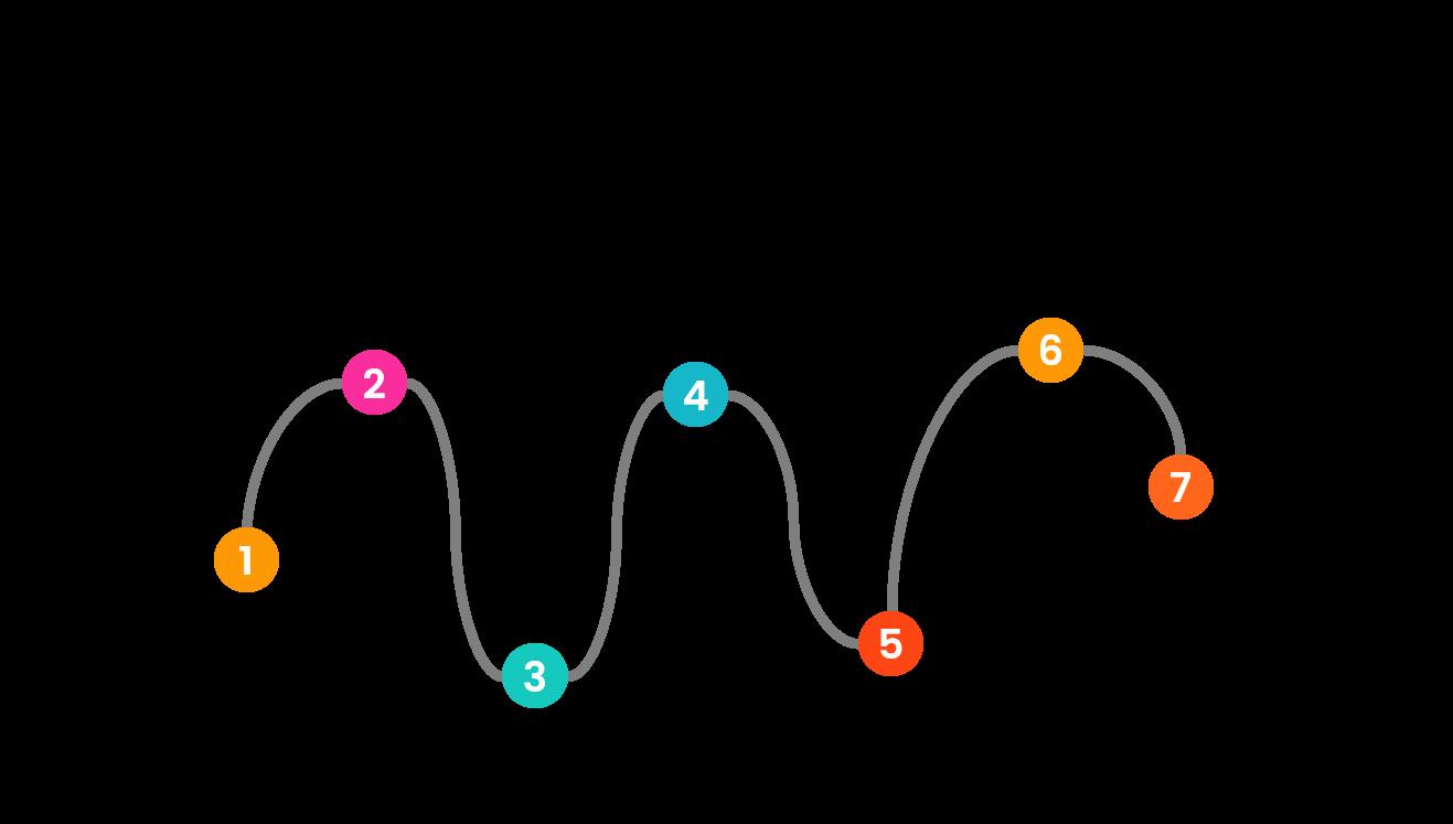 So entwickelst du eine Online-Marketing-Strategie für dein B2B-Unternehmen.