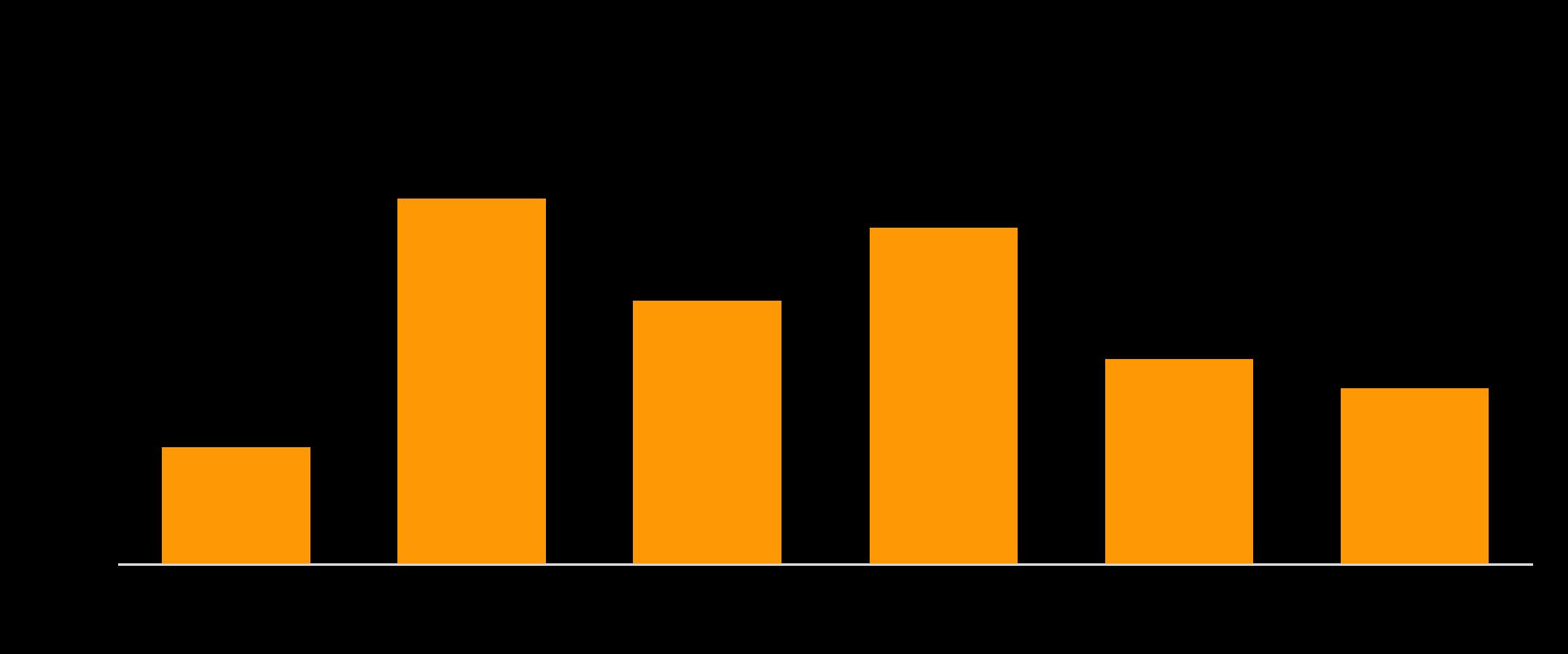 Eigene Kundendaten analysieren für Persona-Erstellung