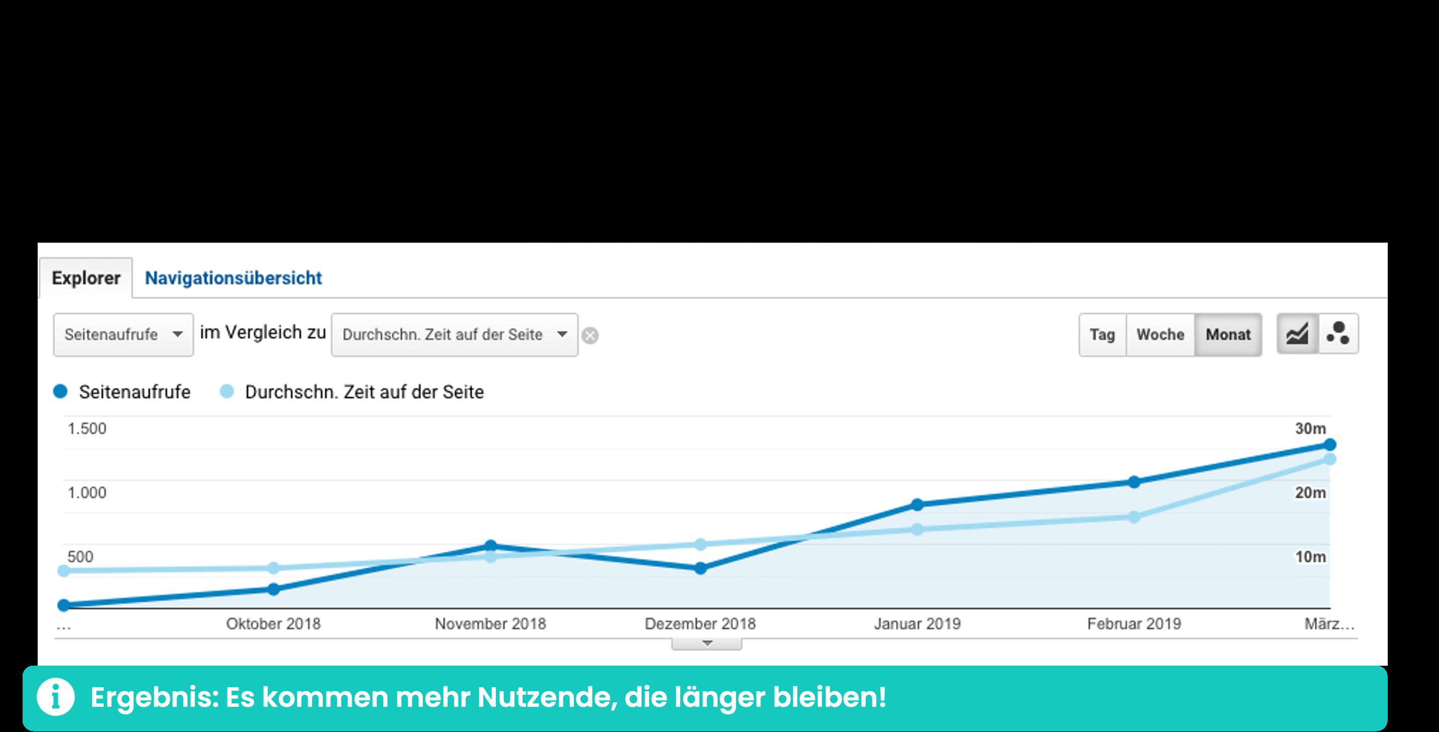 Wie lange bleiben deine Besucher auf einer Webseite: erfahre es mit Google Analytics.