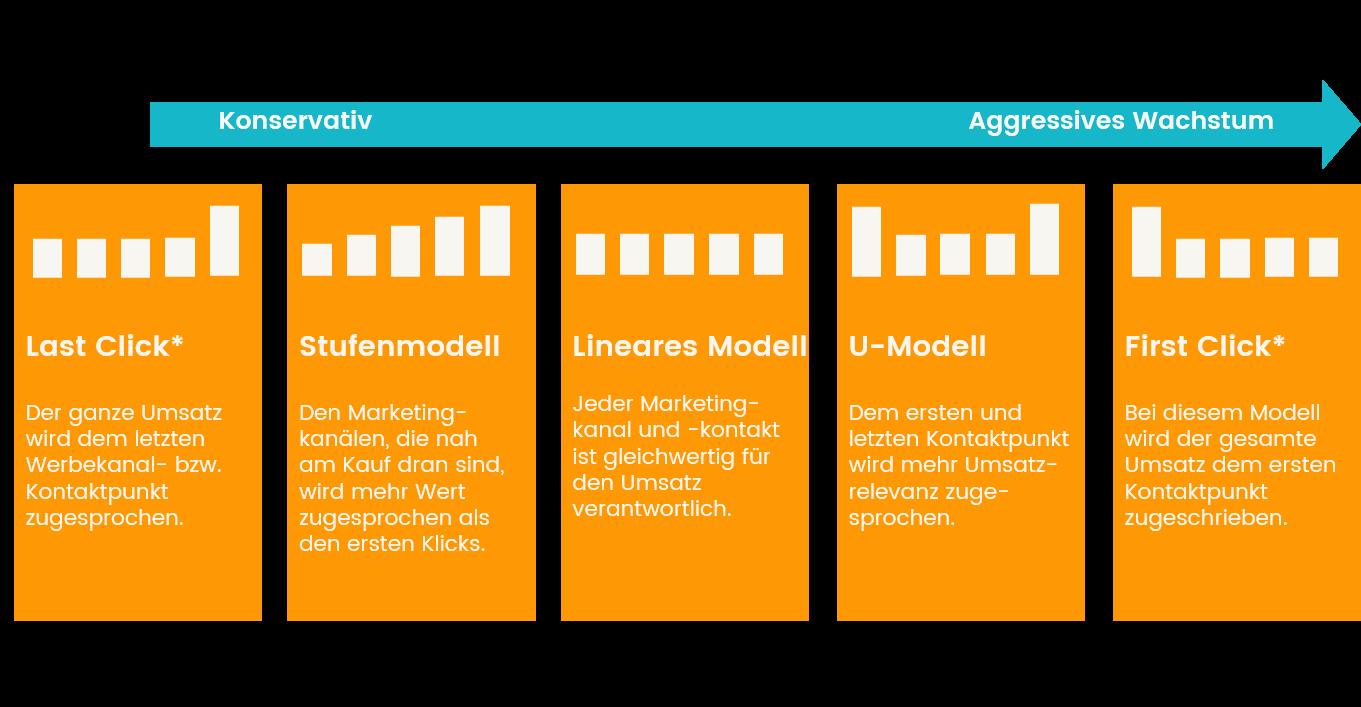 Marketing-Attributionsmodelle im Vergleich