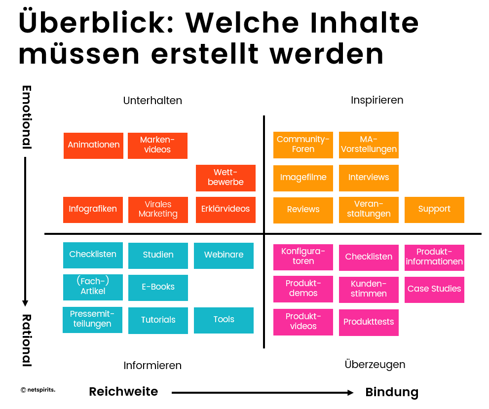 B2B Content-Planung Beispiel