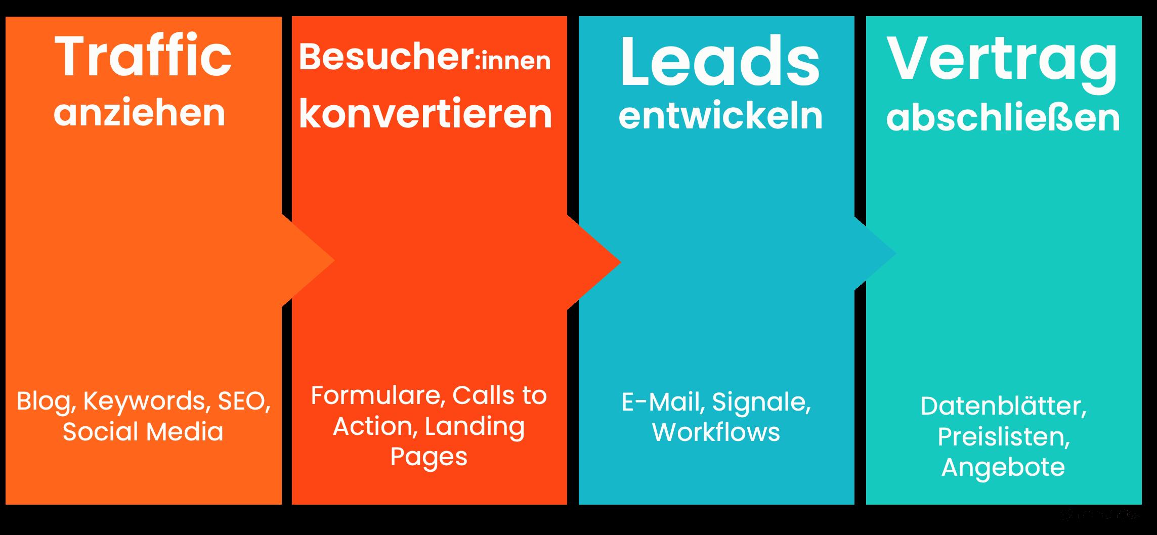 So generierst du B2B-Leads