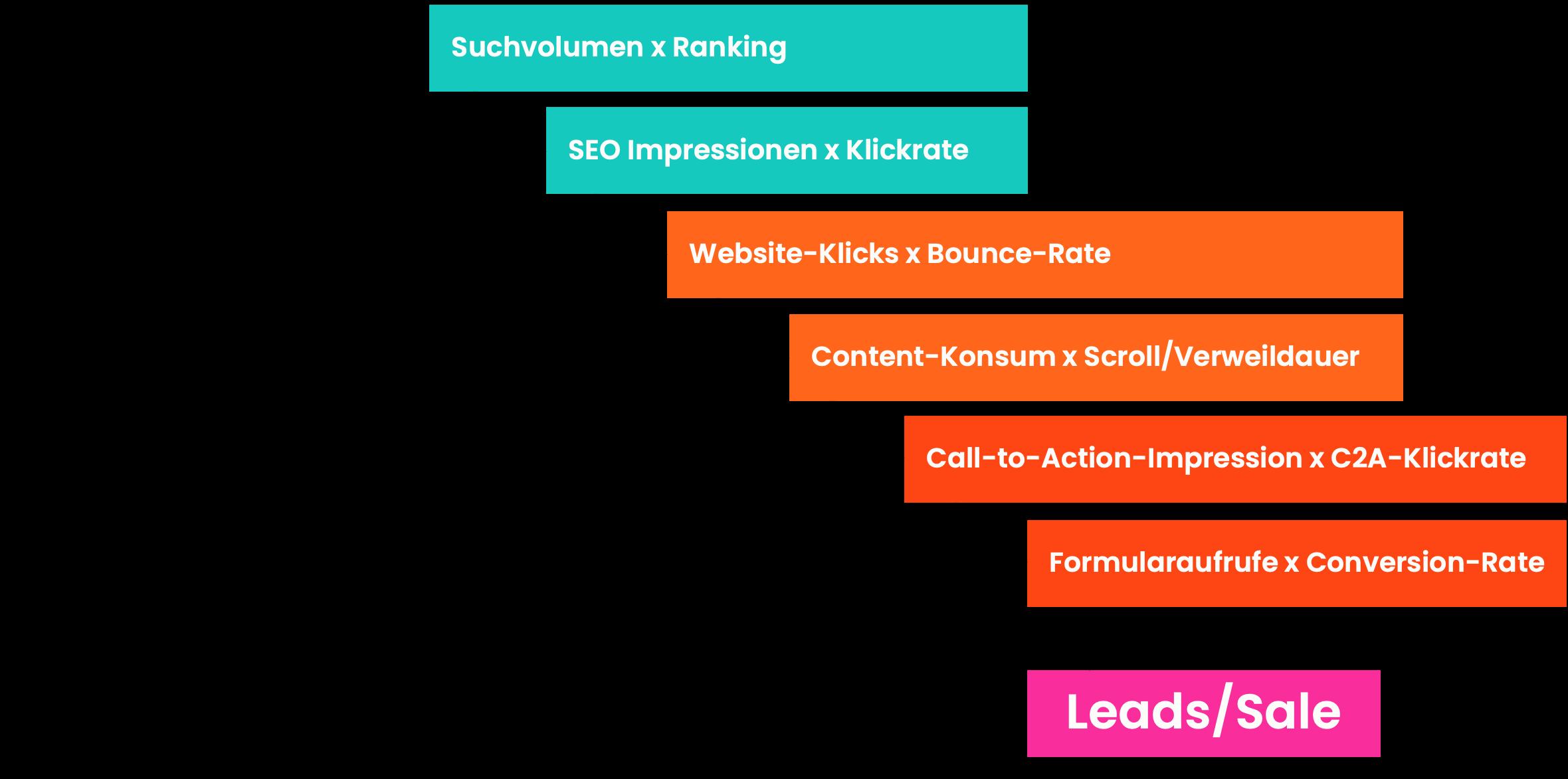 Beispiel für die Messung von erfolgreichem Content