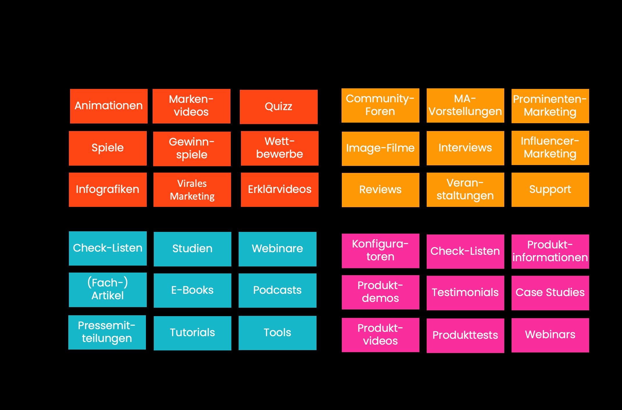 Content-Formate an Zielen ausrichten