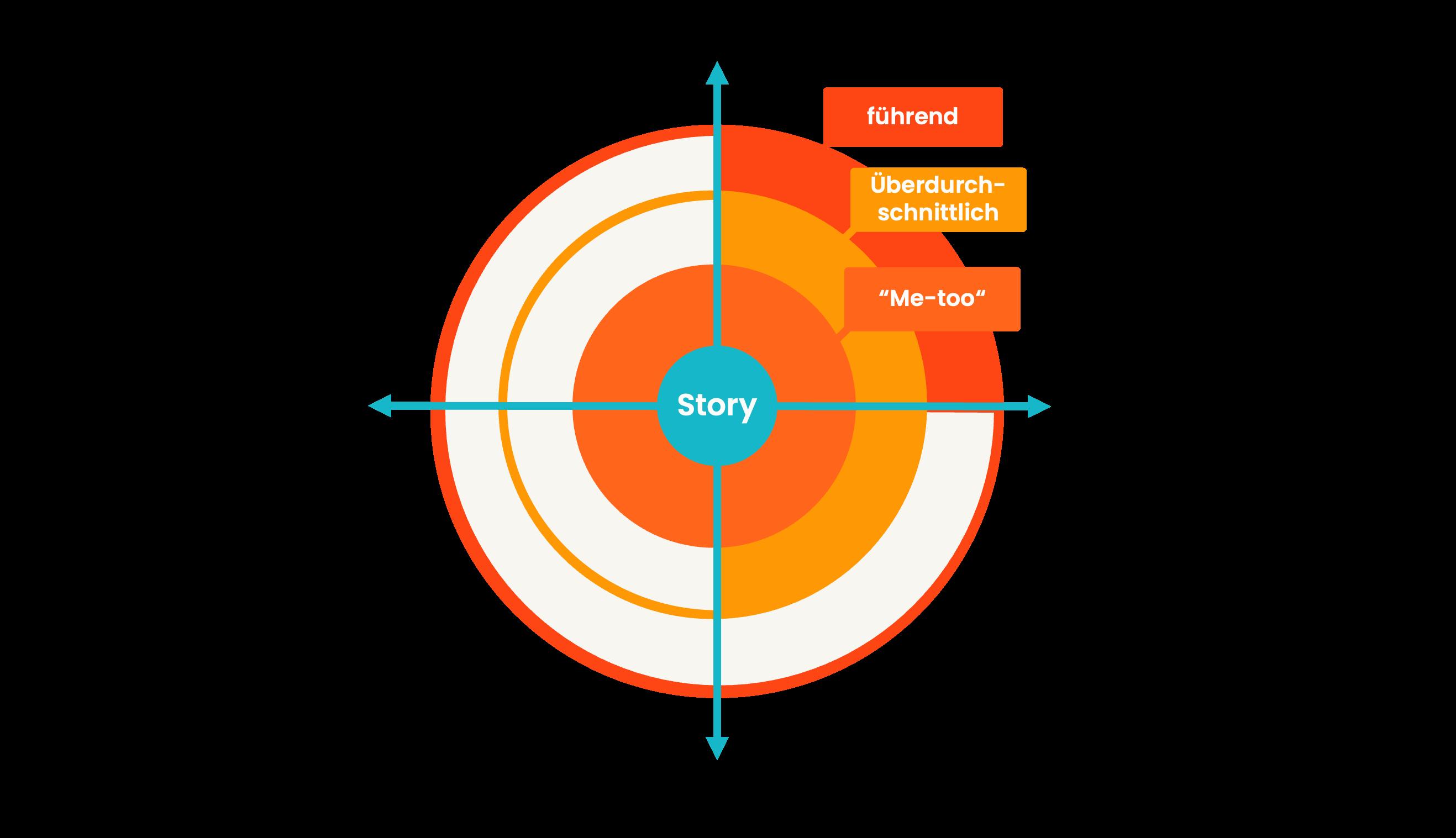 Klassifizierung vom Content einer Website