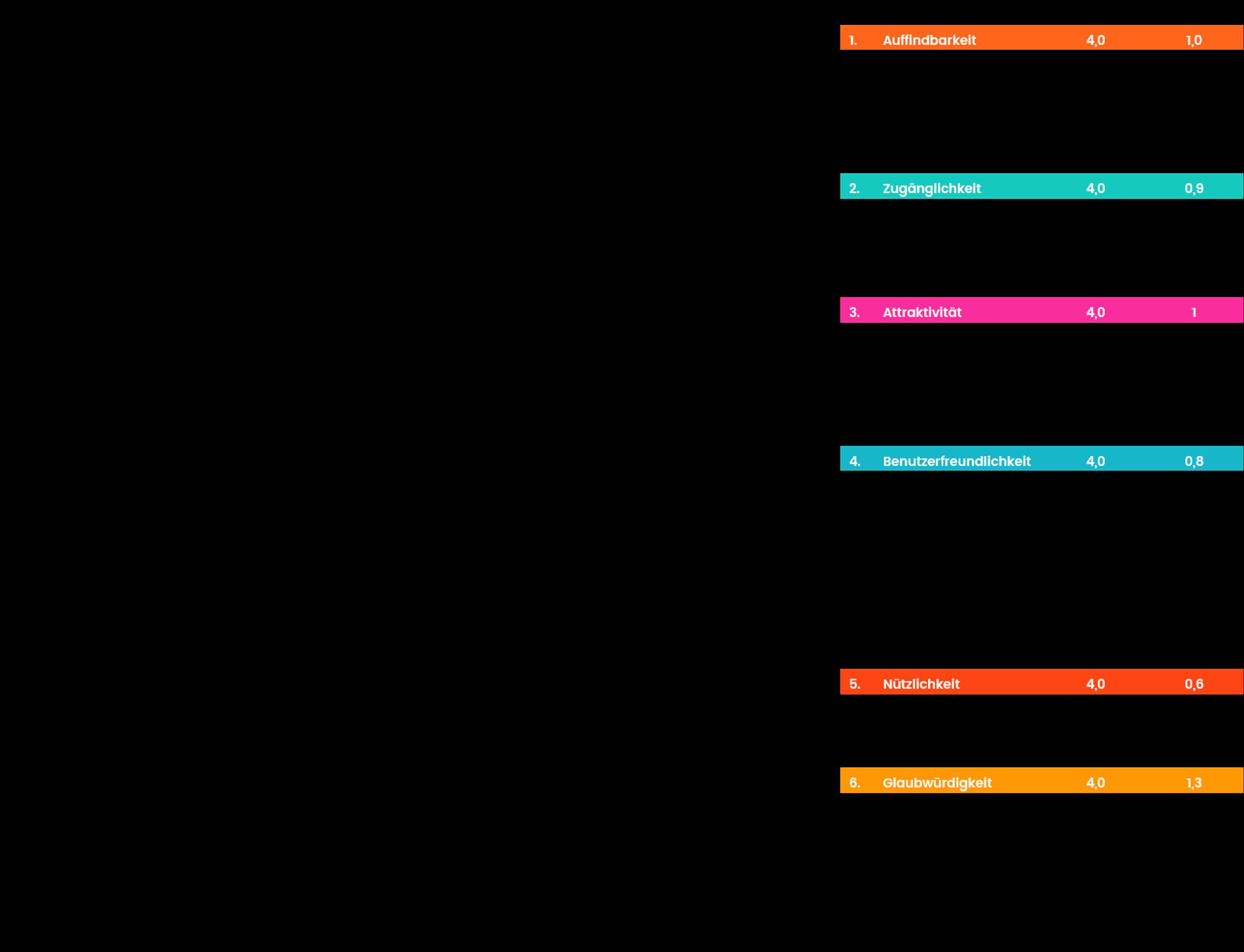 Das Ergebnis einer digitalen Reifegradanalyse möglicher B2B-Wettbewerber