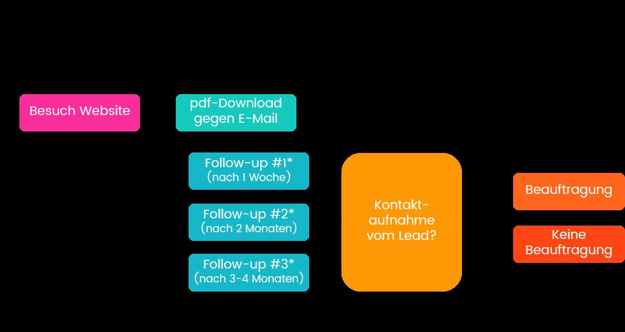 Beispiel für einen E-Mail-Marketing-Funnel