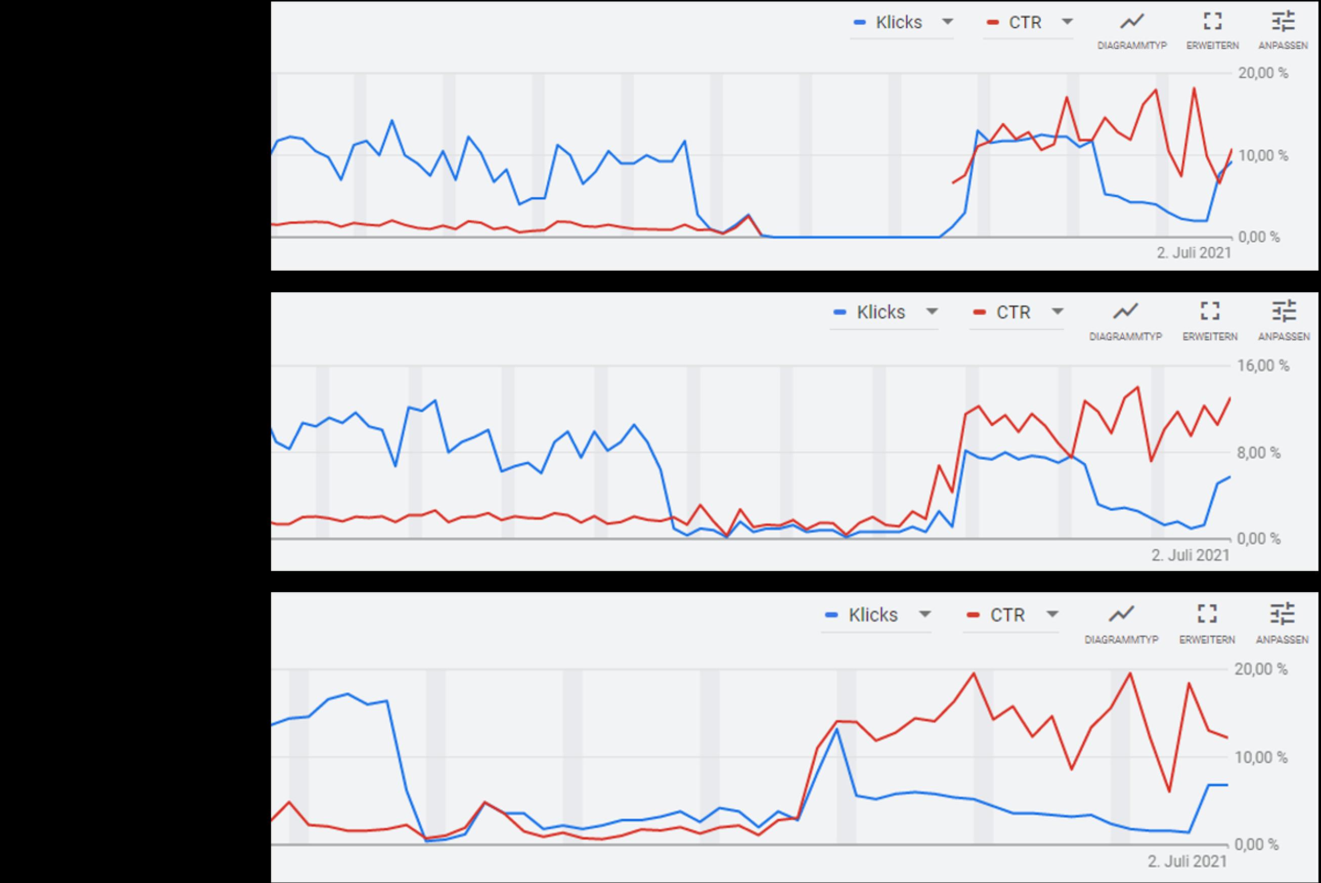 Conversion-Rate und Klickrate bei Suchkampagnen steigern mit Keywords im Broad Match und Zielgruppen auf Ausrichtung