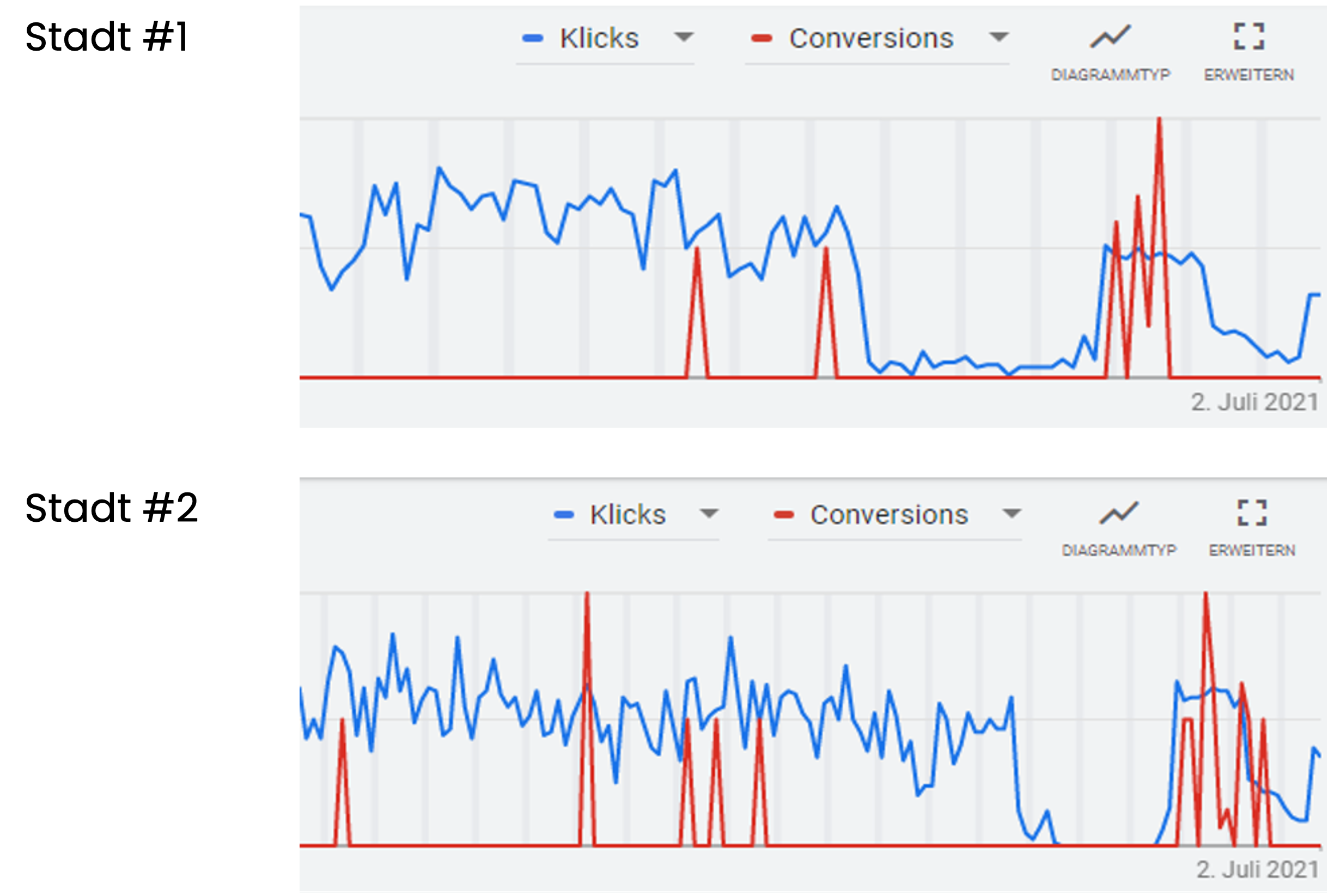 Conversion-Rate und Nutzerrelevanz bei Google Ads steigern mit Keywords im Broad Match auf Ausrichtung