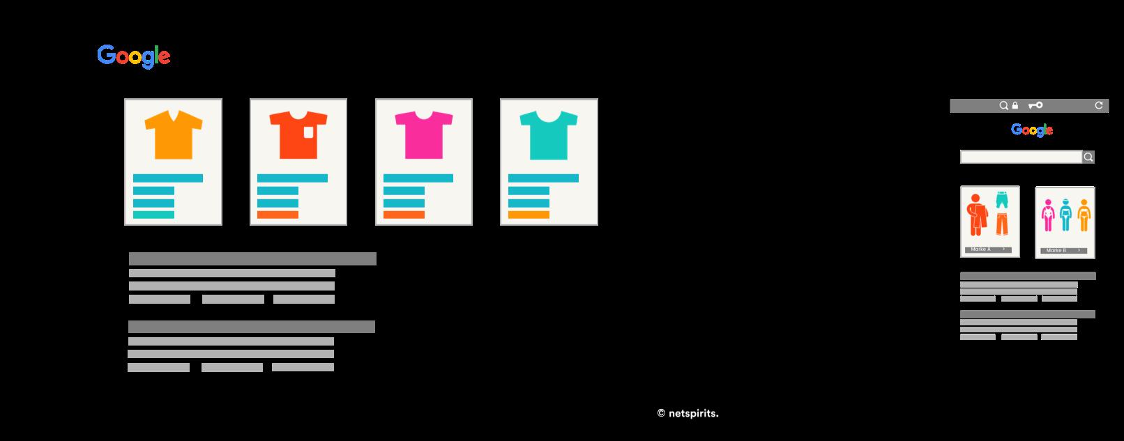 Google-Shopping-Anzeigen in der mobilen oder Desktop-Suche