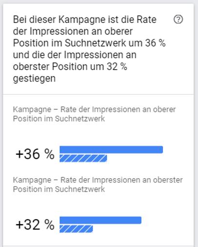 Veränderung der Anteile an Impressionen an oberer und oberster Stelle bei Suchkampagnen um 36 %