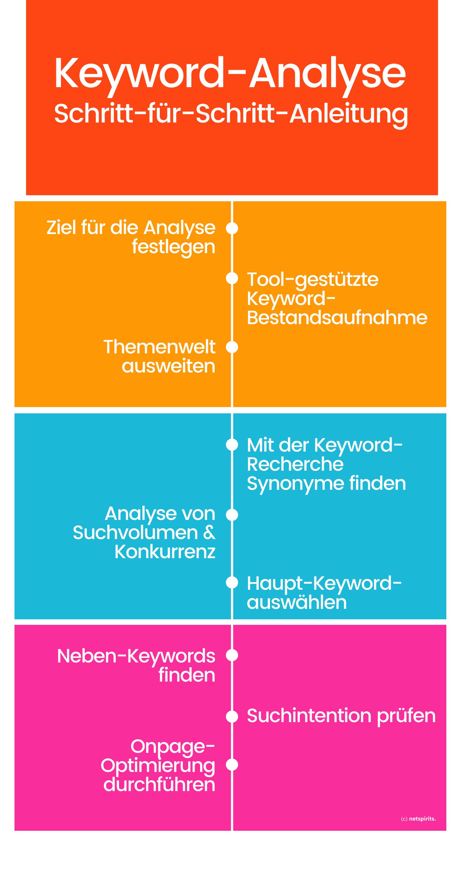 Keyword-Analyse Schritt-für-Schritt aufgeschlüsselt