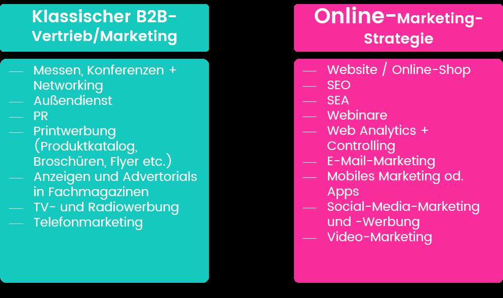 Oft fehlt im B2B-Bereich eine gute digitale Marketingstrategie