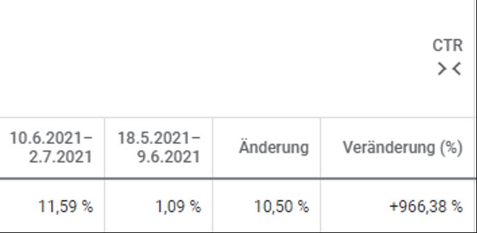 Veränderung der Klickrate bei Suchkampagne um + 966,38 %