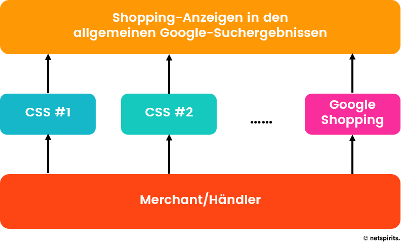 Shopping-Anzeigen mit mehreren CSS-Anbietern schalten