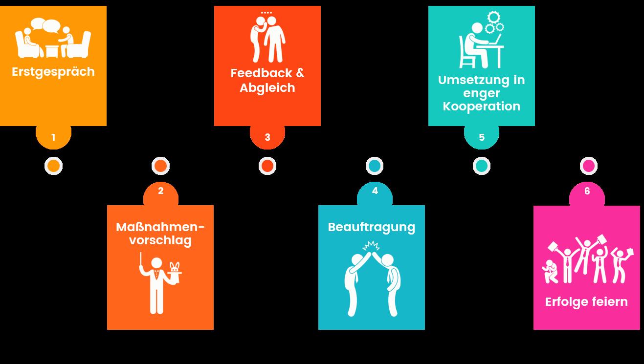Ablauf Online-Marketing-Beratungsprojekt