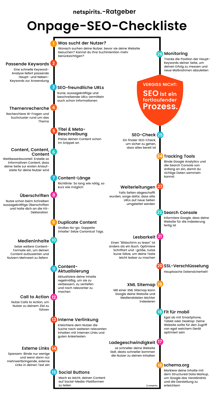 Checkliste für Onpage-SEO (c) netspirits