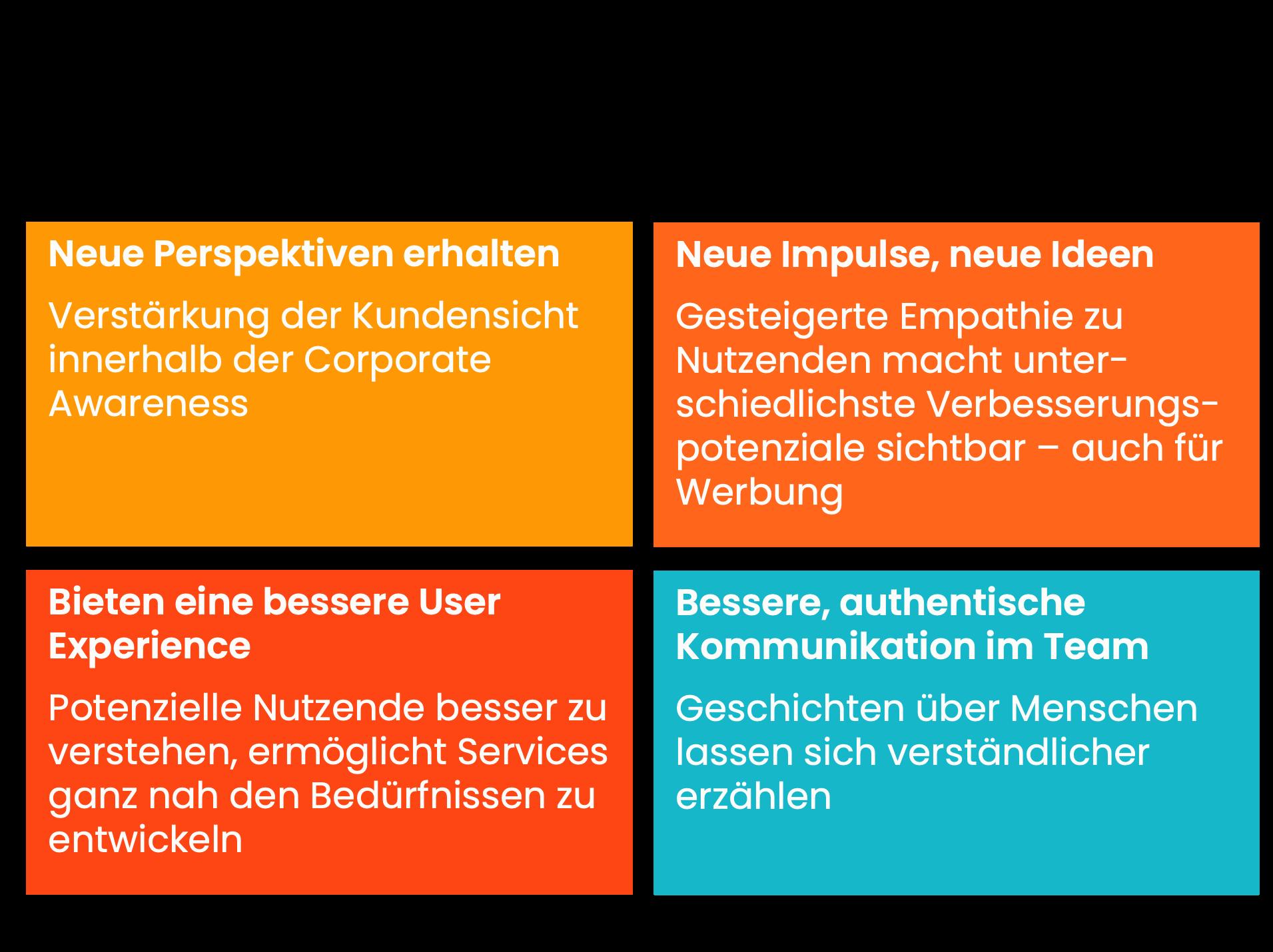 Nutzung des Persona-Modells im Online-Marketing