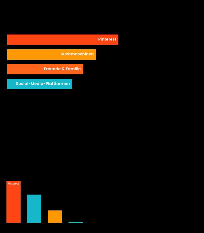 Pinterests Einfluss auf den Kaufentscheidungsprozess.