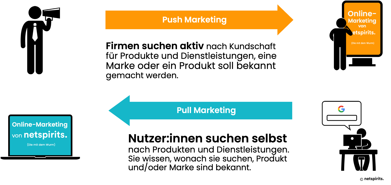 Erklärung von Push- & Pull-Marketing
