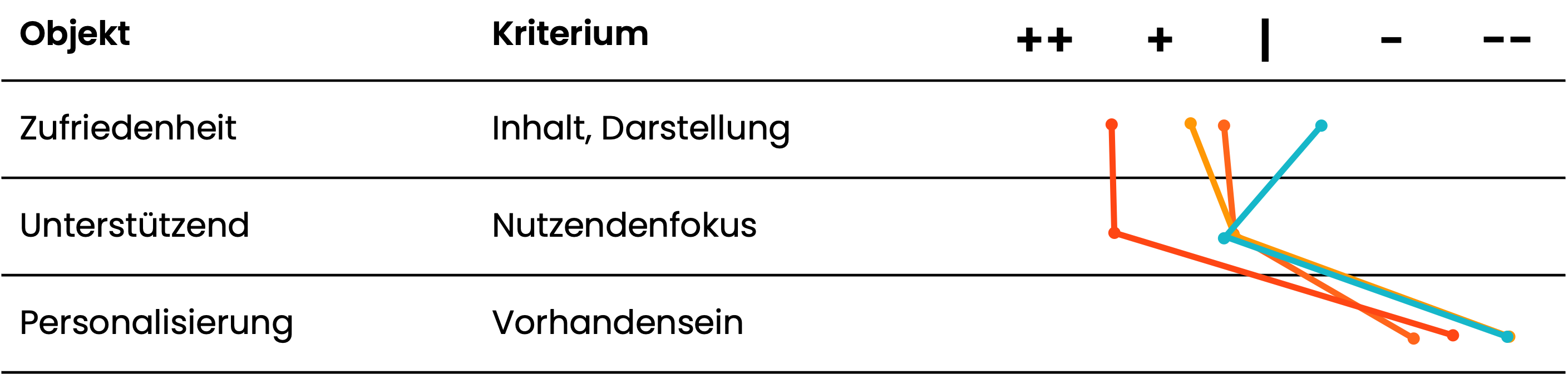 5. Kriterium der Reifegradanalyse: Nützlichkeit
