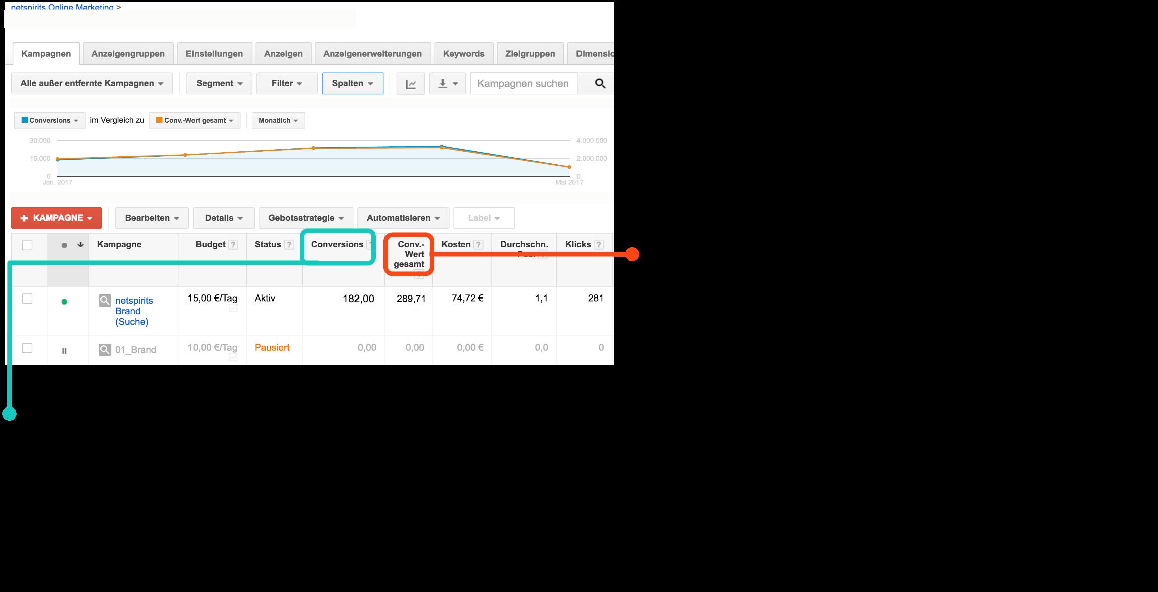 Rentabilitäts-KPIs im Google-Ads-Manager