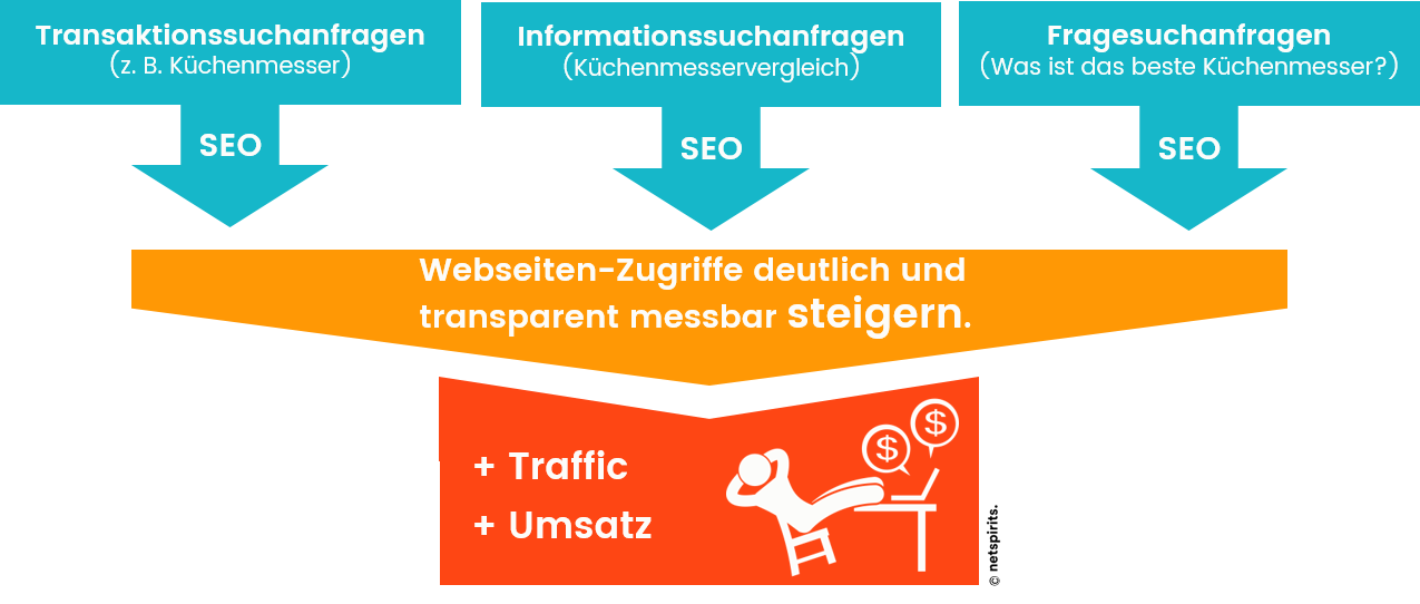 SEO in der Customer Journey