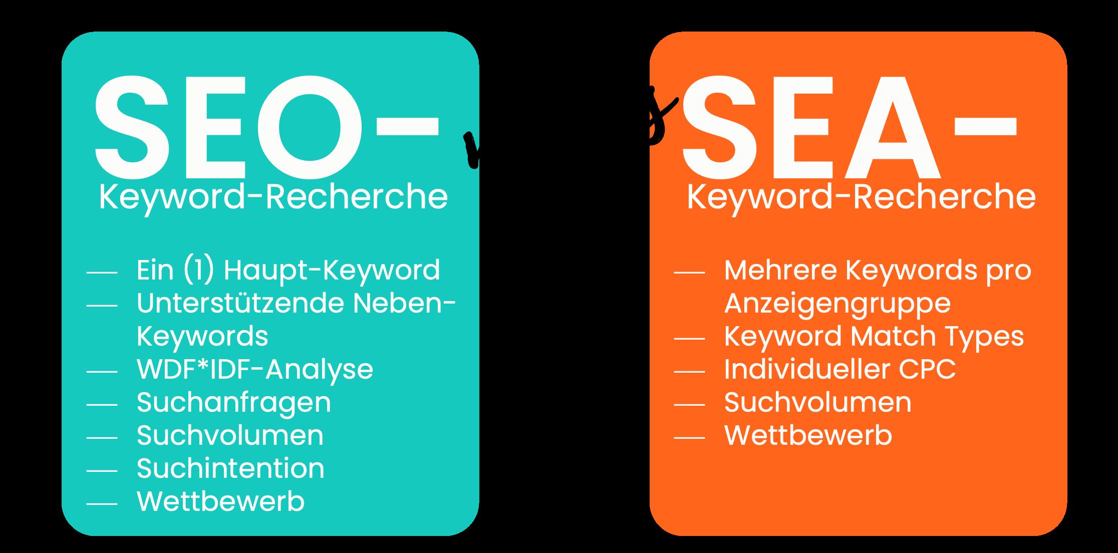 Unterschied der Keyword-Recherche für Google Ads, SEA & SEO
