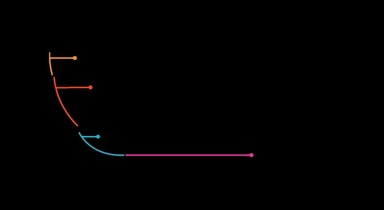 Was ist der Unterschied zwischen Short Tail, Mid Tail und Long Tail Keywords