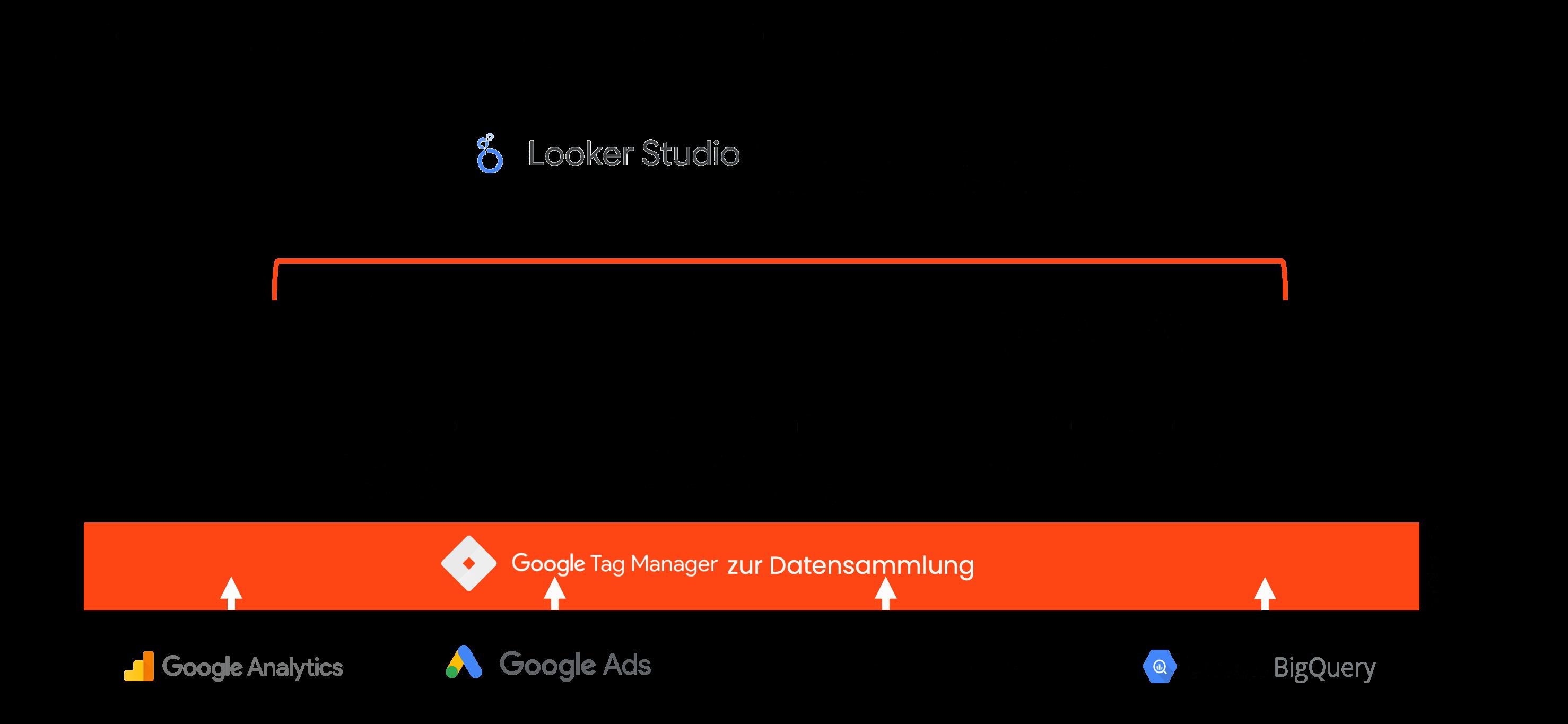 Optional: Freigabe zusätzlicher Tracking Tools für eine detailliertere Analyse.