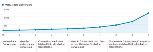 Tracking vorbereiteter Conversions
