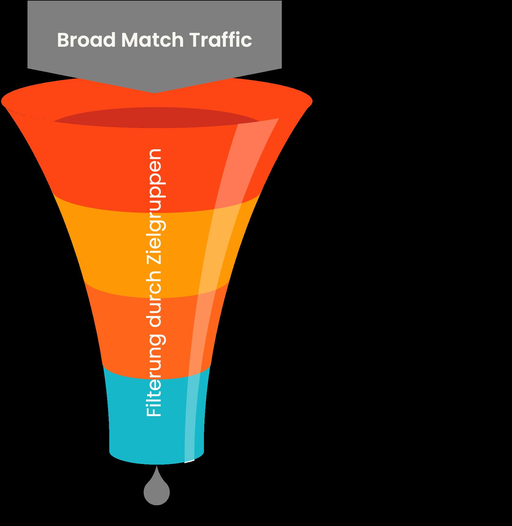 Die Zielgruppen filtern den Traffic, der durch den Funnel fließt.