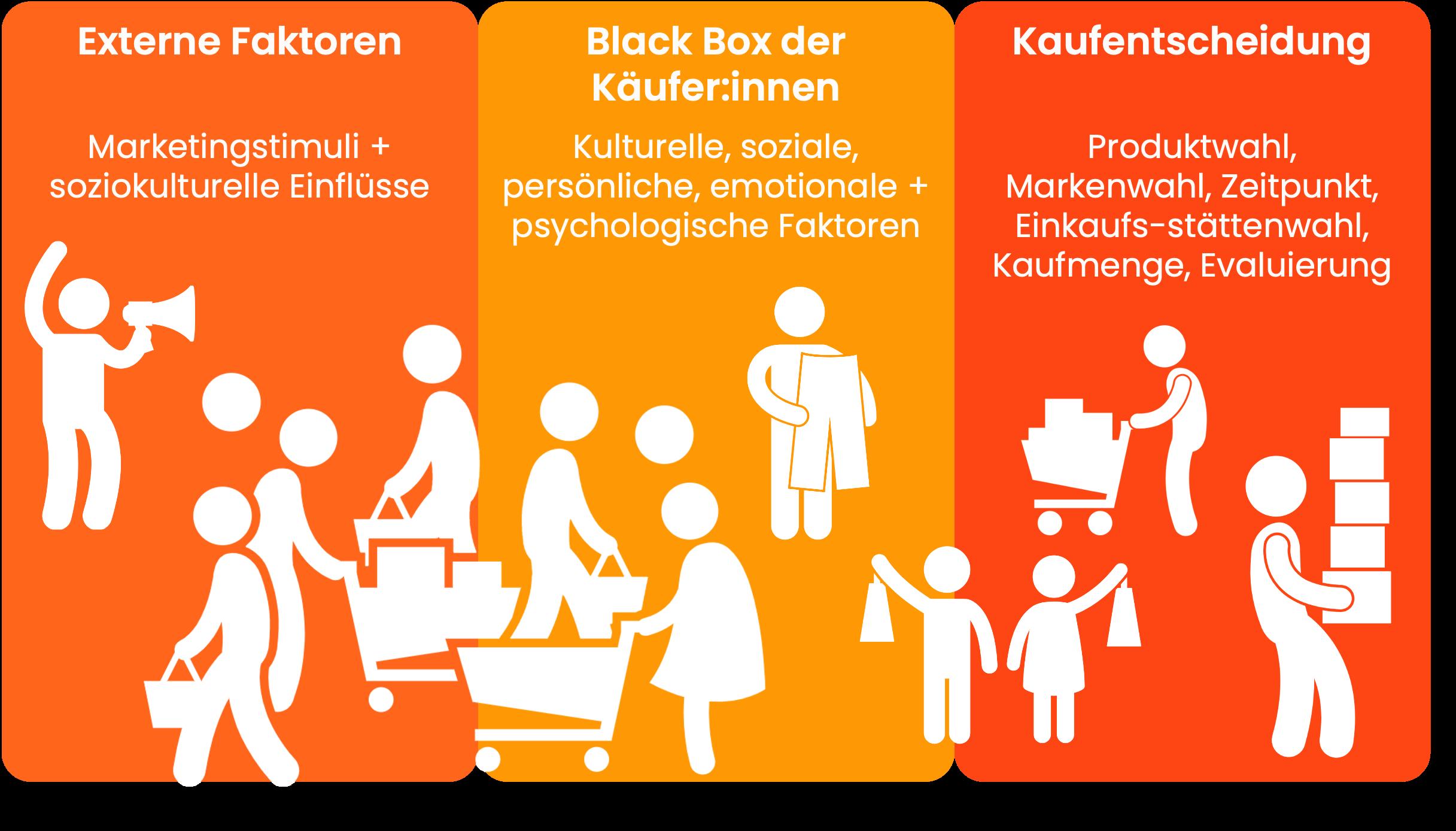 Kaufentscheidungen werden durch unbewusste, psychologische Prozesse beeinflusst
