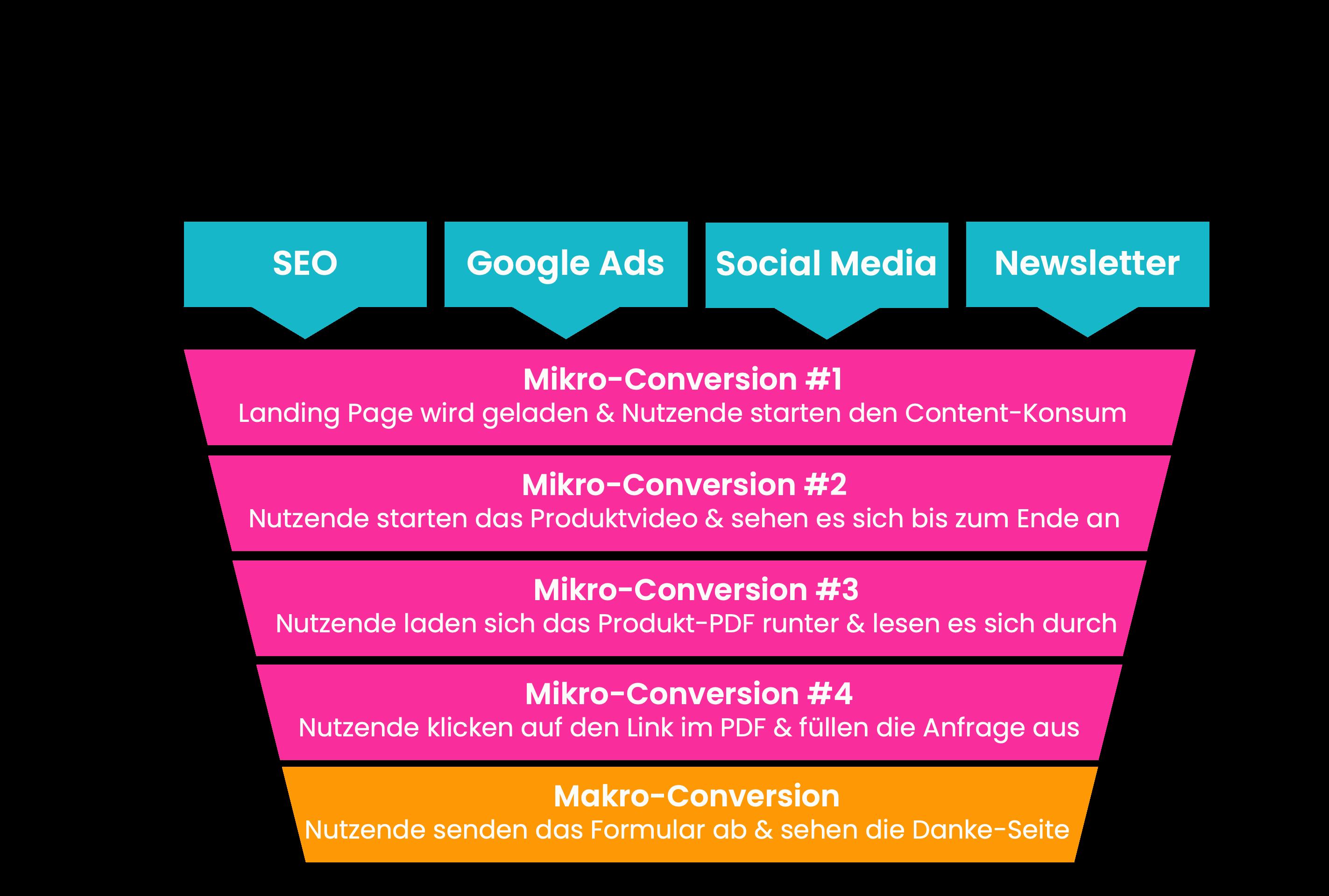 Was ist der Unterschied zwischen Mikro- und Makro-Conversions?