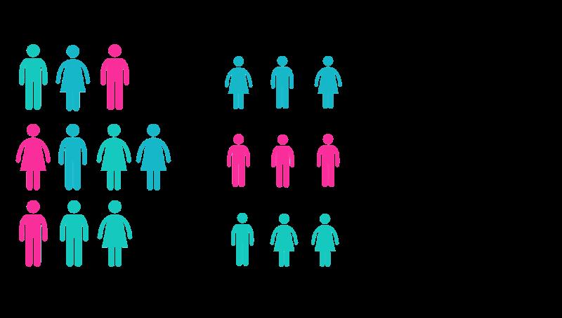 Unterschied Zielgruppen und Personas