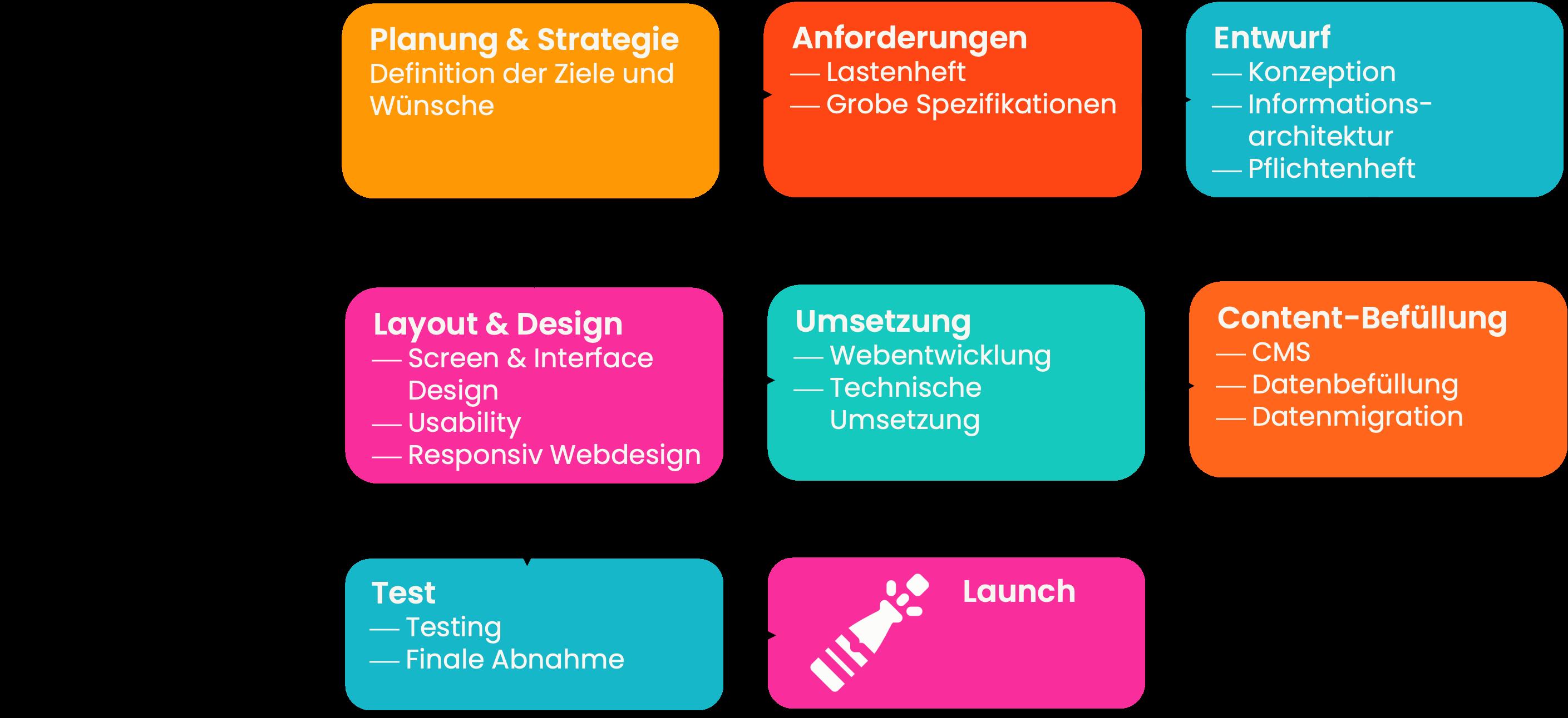 Projektablauf eines Website-Relaunchs