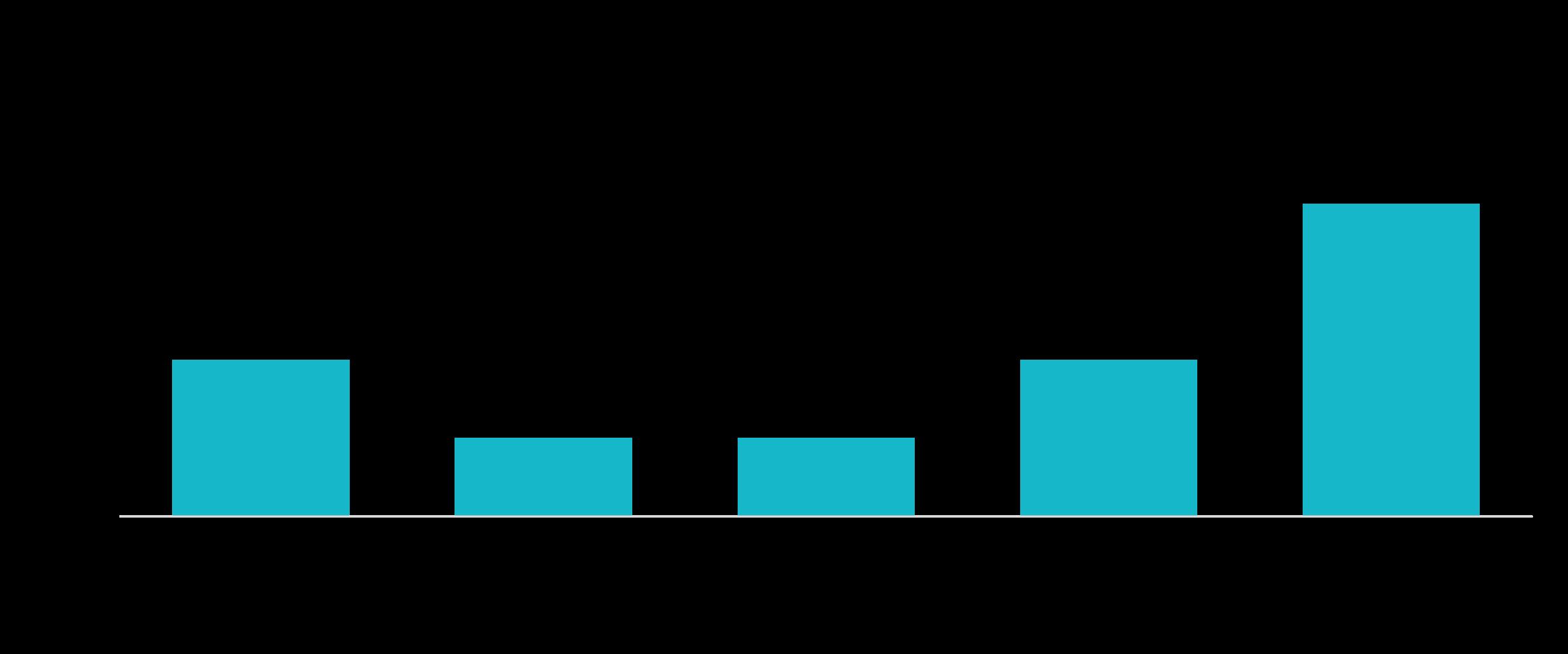 Datenauswertung für Persona-Erstellung