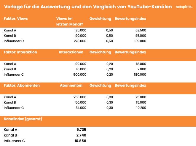 Beispieltabelle für eine YouTube-Kanalbewertung