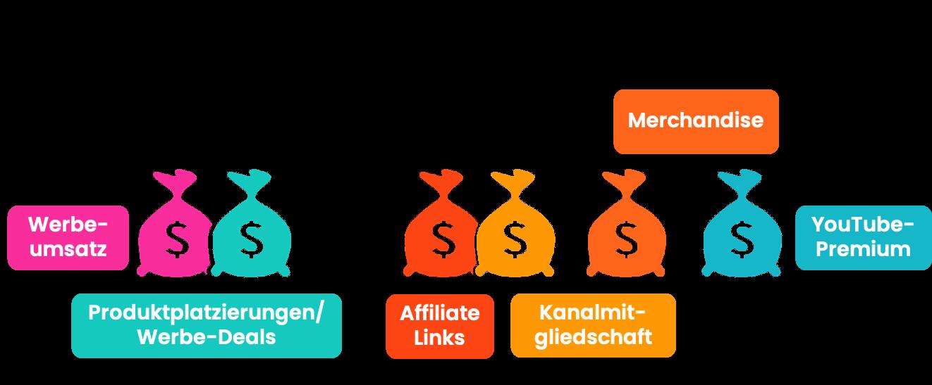 Mit YouTube Geld verdienen geht durch Werbeeinblendungen und Produkt-Platzierungen.