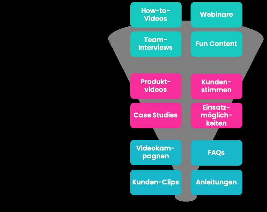 Die Wahl des Videoformats ist abhängig von der Phase des Marketing-Funnels.