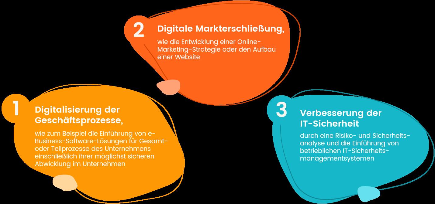Mögliche Digitalisierungsprojekte, die vom Förderprogramm unterstützt werden