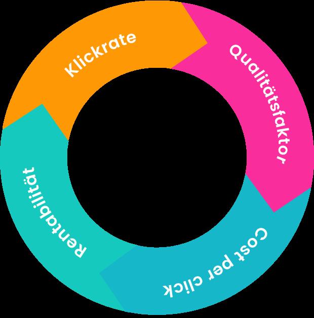 Kreislauf der KPIs im SEA