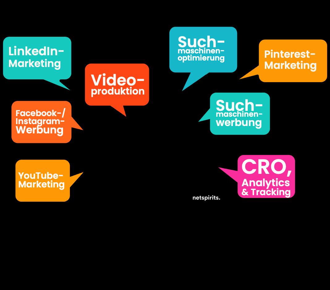 Online-Marketing-Leistungen von netspirits