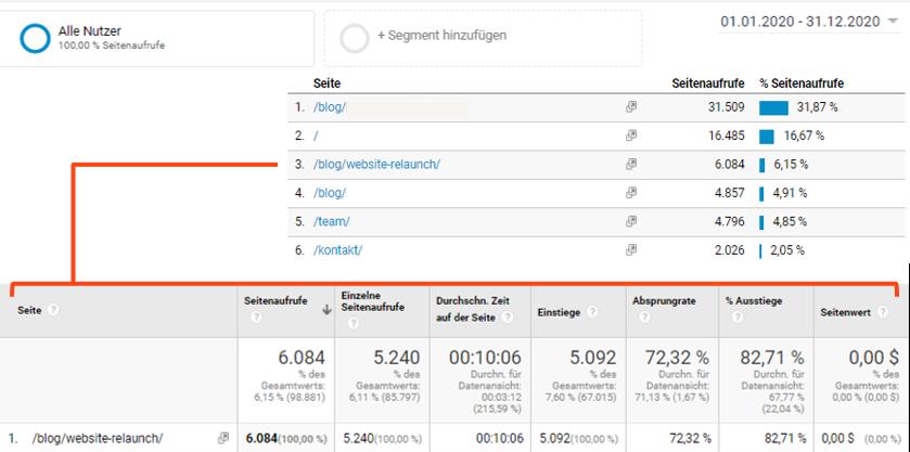 Analytics-Daten für den Blogartikel Website-Relaunch